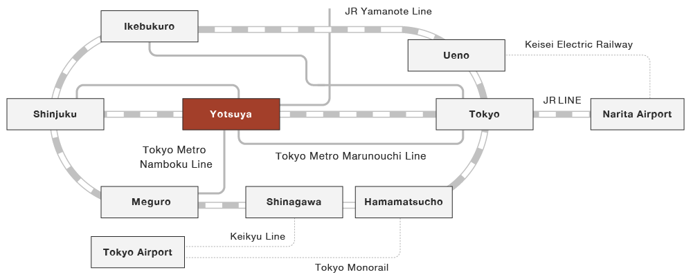 An illustration of the rail routes from major stations to Yotsuya Station.