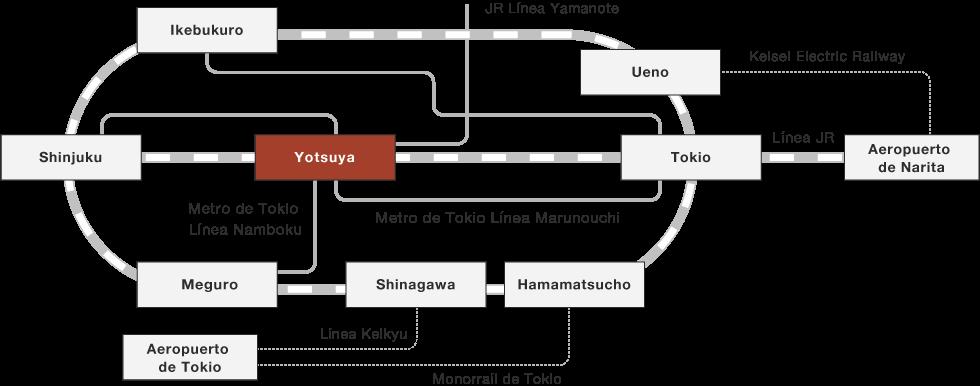 Una ilustración de las principales rutas ferroviarias desde las principales estaciones hasta la estación de Yotsuya.