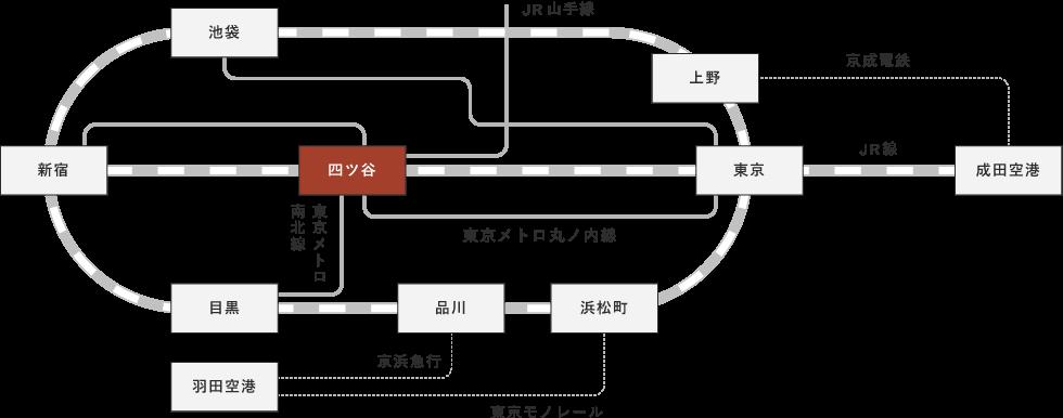主要駅から四ツ谷駅までの路線図を示しています。