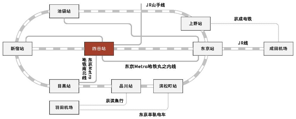 显示了从主要车站到四谷站的路线图。