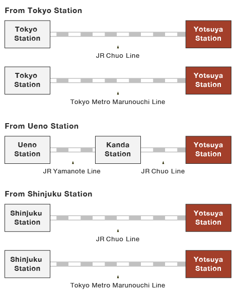 Illustrations of rail routes to Yotsuya Station from major train stations. From Tokyo Station, take the JR Chuo Line, or the Tokyo Metro Marunouchi Line, without transferring, to Yotsuya Station. From Ueno Station, take the JR Yamanote Line, and transfer to the JR Chuo Line at Kanda Station. From Shinjuku Station, take the JR Chuo Line or the Tokyo Metro Marunouchi Line to Yotsuya Station without transferring.