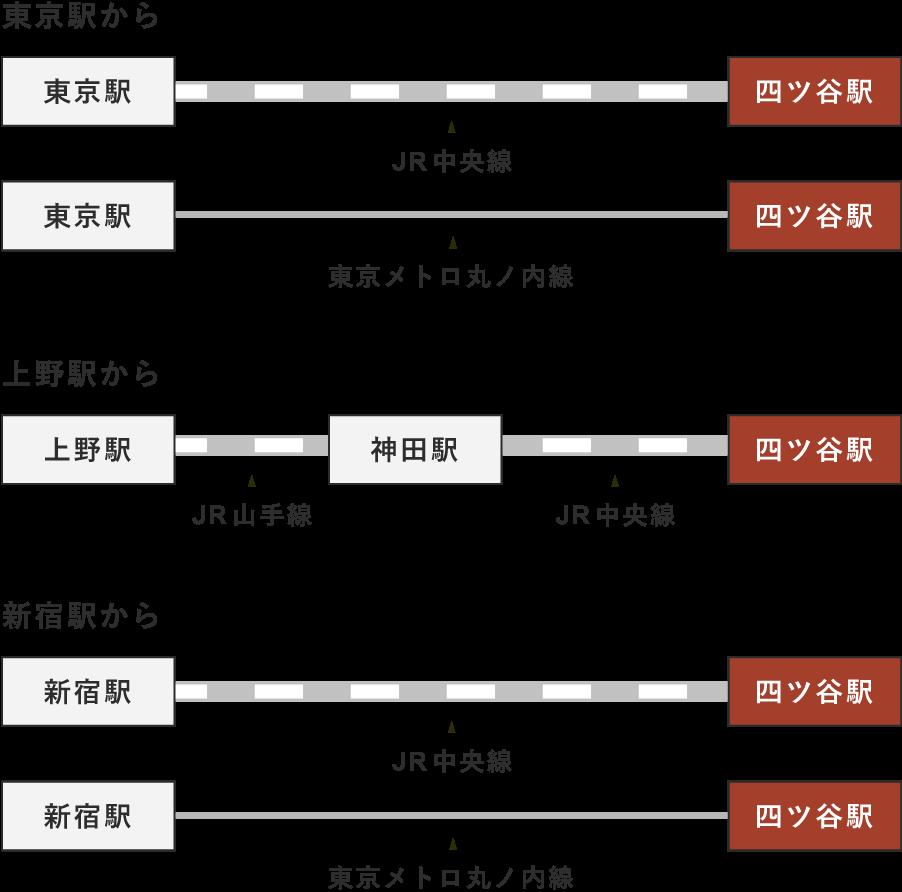 主要駅から四ツ谷駅までの経路を示しています。東京駅からはJR中央線、又は東京メトロ丸ノ内線で四ツ谷駅まで一本です。上野駅からはJR山手線に乗り神田駅でJR中央線に乗り換えます。新宿駅からはJR中央線又は東京メトロ丸ノ内線で四ツ谷駅まで一本です。