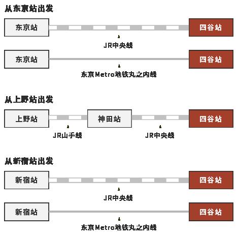 显示了从主要车站到四谷站的途径。从东京站乘坐JR中央线或东京Metro地铁丸之内线可以直接到达四谷站。从上野站乘坐JR山手线,在神田站换乘JR中央线。从新宿站乘坐JR中央线或东京Metro地铁丸之内线可以直接到达四谷站。
