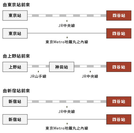 由主要車站前往四谷站的示意圖。由東京站搭乘JR中央線或東京Metro地鐵丸之內線即可直達四谷站。由上野站請搭乘JR山手線至神田站,轉乘JR中央線。由新宿站可搭乘JR中央線或東京Metro地鐵丸之內線,一班車抵達四谷站。