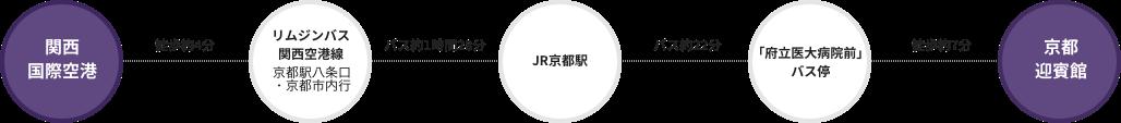 関西国際空港 徒歩約4分、リムジンバス 関西空港線 京都駅八条口・京都市内行 バス約1時間28分、JR京都駅 バス約22分、「府立医大病院前」バス停 徒歩約7分