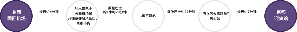 """关西国际机场-步行约4分钟-利木津巴士 关西机场线 开往京都站八条口、京都市内-乘坐巴士约1小时28分钟-JR京都站-乘坐巴士约22分钟-""""府立医大病院前""""巴士站-步行约7分钟-京都迎宾馆"""
