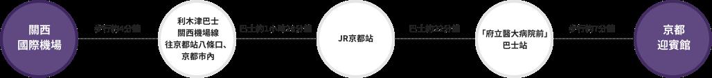 關西國際機場-步行約4分鐘-利木津巴士 關西機場線 往京都站八條口、京都市內-巴士約1小時28分鐘-JR京都站-巴士約22分鐘-「府立醫大病院前」巴士站-步行約7分鐘